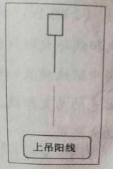 K线基础知识图解:根据波动范围划分K线