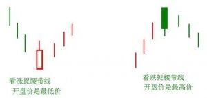 捉腰带线K线形态图解及使用方法