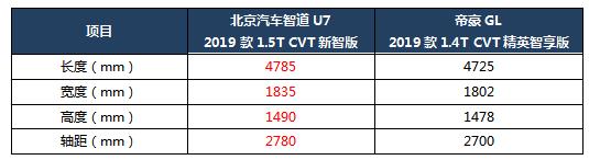 家庭出行告别手忙脚乱,北京汽车智道U7让生活有更多可能
